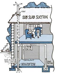 Radon Mitigation Systems