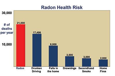 Radon Gas Health Risk