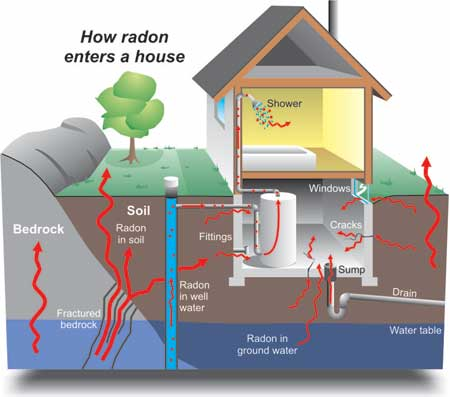 Ohio Radon Mitigation Systems - What is Radon? on radon testing equipment, smoke removal systems, sulfur removal systems, radon abatement, radon system installation, radon venting requirements, radon ventilation system, radon gas, radon blower, radon venting system, moisture removal systems, lead removal systems, radon sump, water removal systems, radon system design, radon vent, dust removal systems, radon pipe installation, radon mitigation, radon remediation,