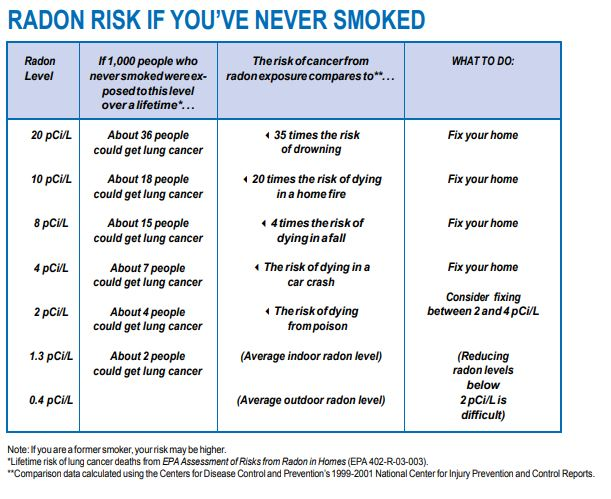 Risk if You have Never Smoked