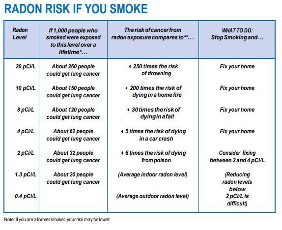 Radon Risk if You Smoke