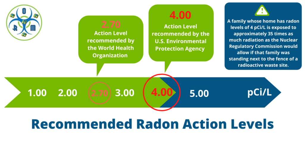 Radon Action Levels